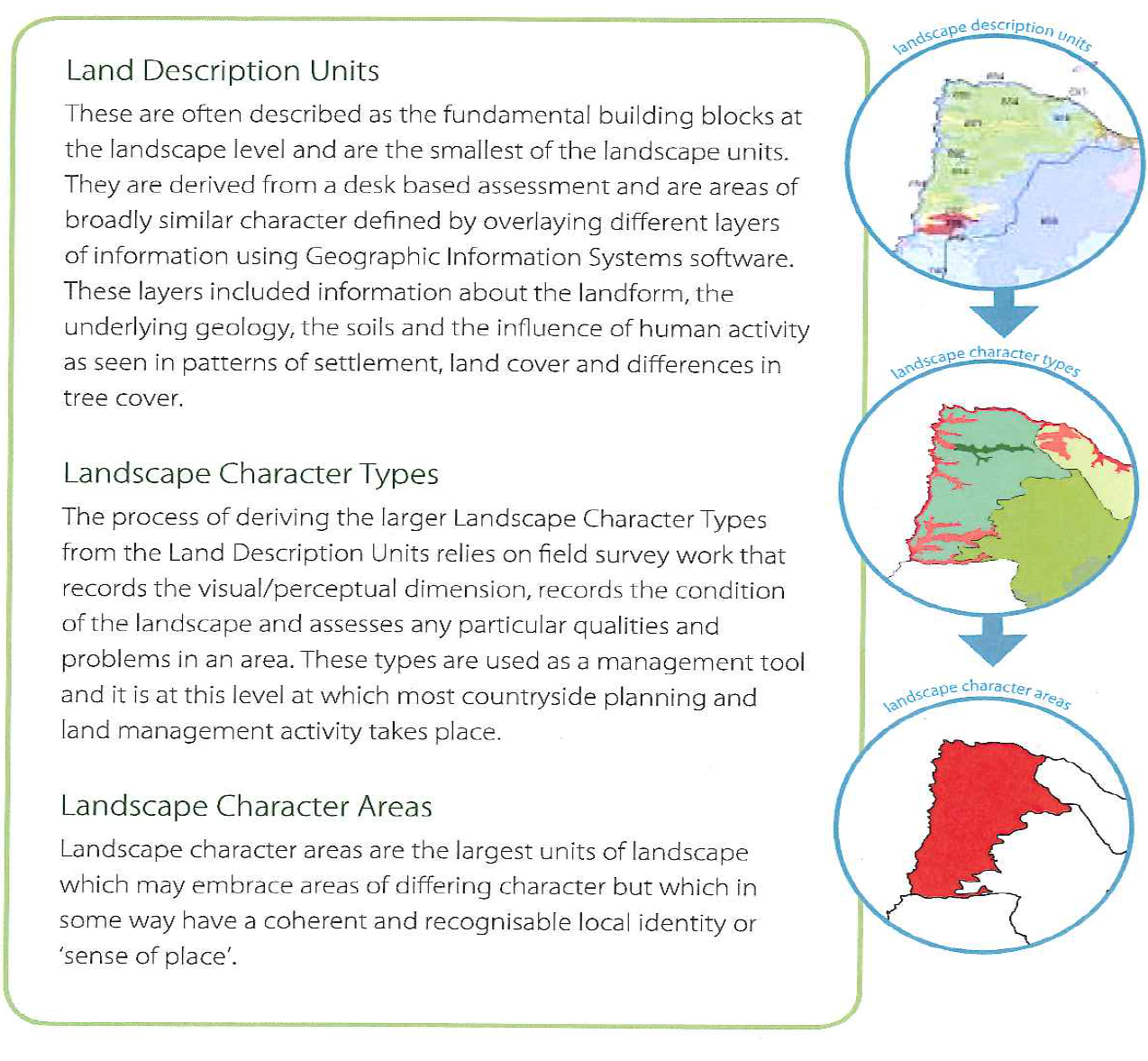 Landscape description units, character types and areas